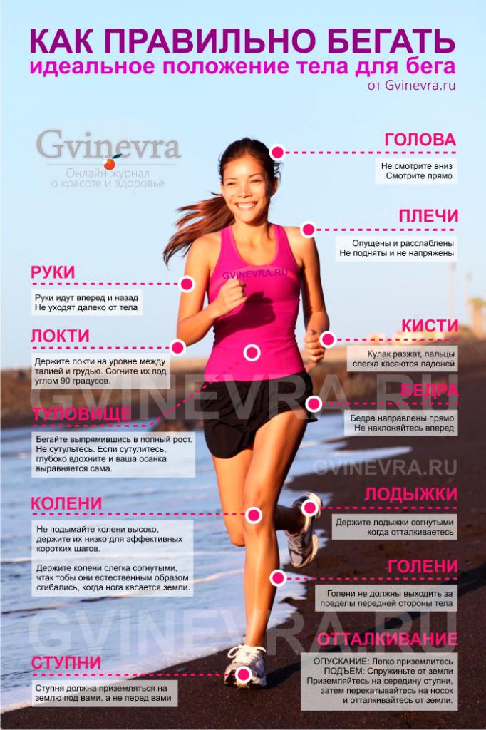 Упражнения для быстрого похудения Какие упражнения