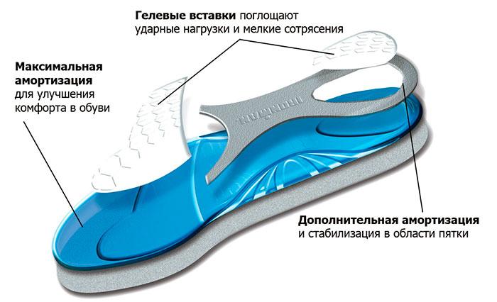 Гелевые стелки для кроссовок