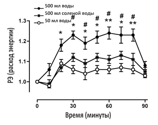 График ускорения метаболизма при помощи воды