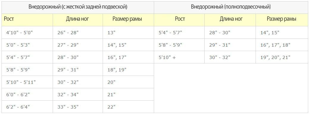 Таблица размеров рамы велосипеда по росту