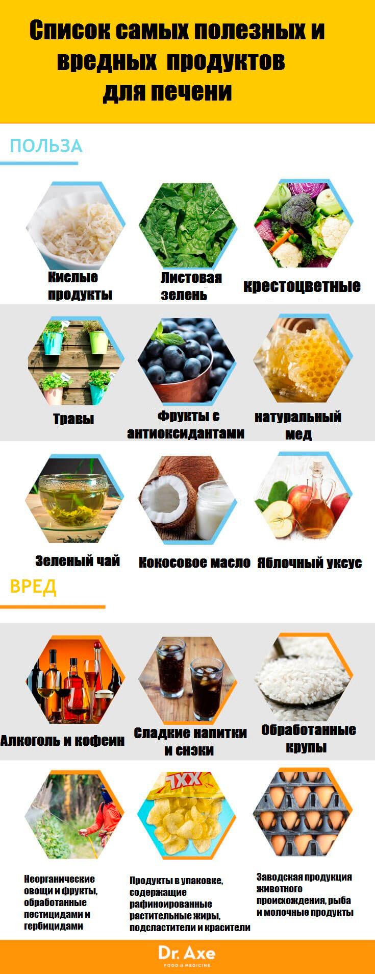 Список полезных и вредных продуктов для печени