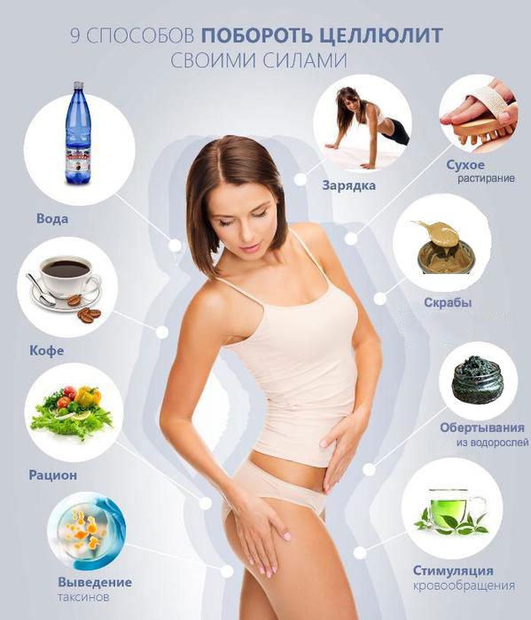Питание чтобы попа похудела